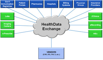 Image: A diagram of the parties involved in the HealthData Exchange platform (Photo courtesy of NetDirector).