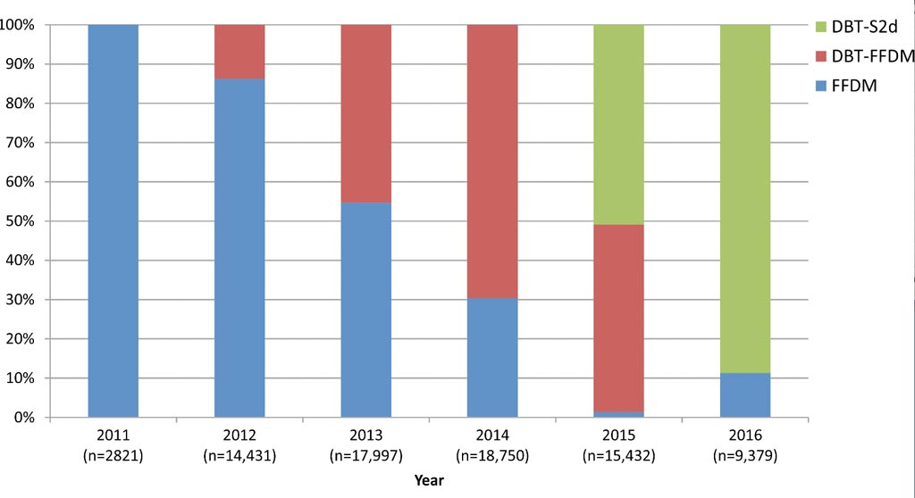 Image: A graph showing the percentage of breast exams every year during the study period (Photo courtesy of RSNA).