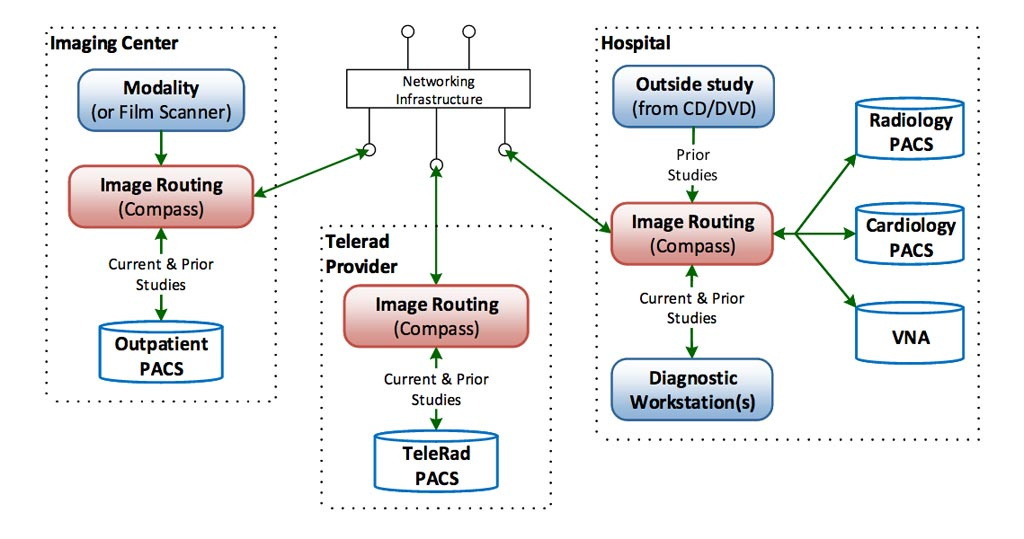 Image: The Compass Routing Workflow Manager is designed to enable searches across multiple clinical archives (Photo courtesy of Laurel Bridge Software).