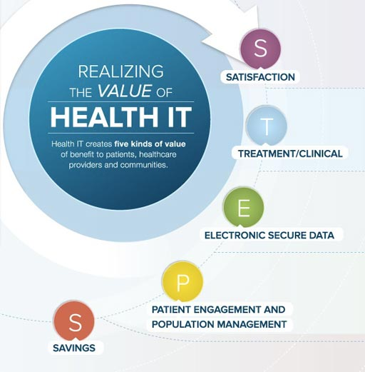 Image: A graphic portraying the value of Healthcare Information Exchanges (HIE) (Photo courtesy of HIMSS).