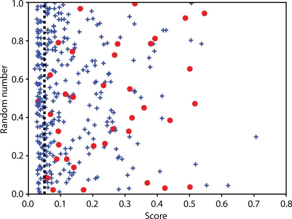 Image: The scatterplot shows the machine learning model score compared to a random number in the independent test set (Photo courtesy of RSNA).