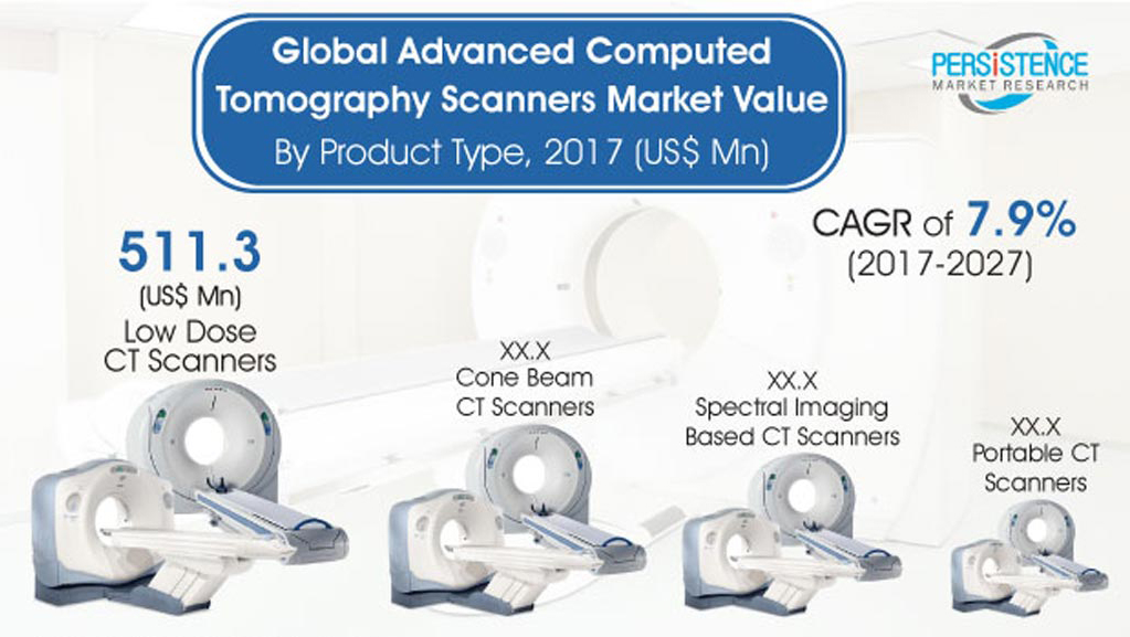 Image: The global market for advanced CT scanners is expected to reach USD 2.9 billion by 2027 (Photo courtesy of Persistence Market Research).