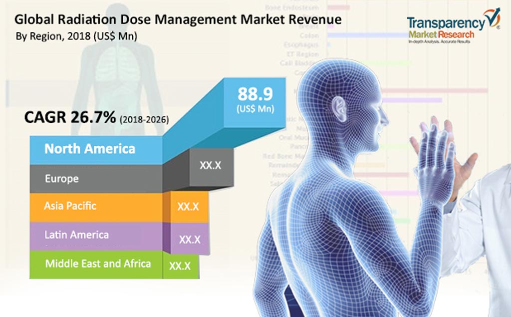 Image: The global radiation dose management market is projected to reach USD 1.36 billion by 2026 (Photo courtesy of Transparency Market Research).