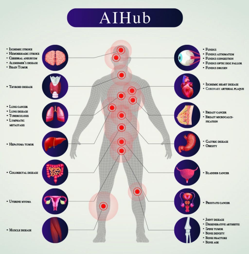 Image: AI HUB, an AI medical all-in-one platform (Photo courtesy of JLK Inspection).