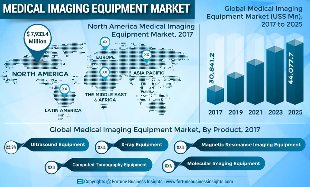 Image: Growth in the global medical imaging equipment market is being driven by an increase of chronic diseases such as liver, cancer, and cardiovascular disease (Photo courtesy of Fortune Business Insights).
