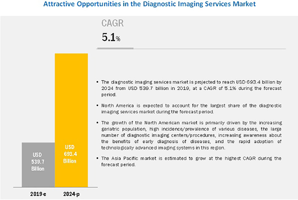 Image: Attractive Opportunities in the Diagnostic Imaging Services Market (Photo courtesy of MarketsandMarkets)