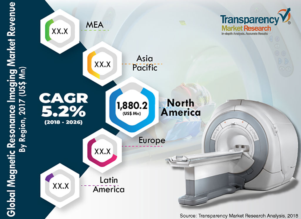 Image: Magnetic Resonance Imaging Market (Photo courtesy of Transparency Market Research)