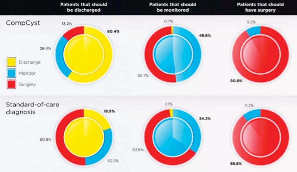 Imagen: Los dos conjuntos de gráficos comparan las recomendaciones para el manejo de pacientes con quistes pancreáticos basados en CompCyst o en una patología estándar de atención (Fotografía cortesía de la Asociación Estadounidense para el Avance de la Ciencia).
