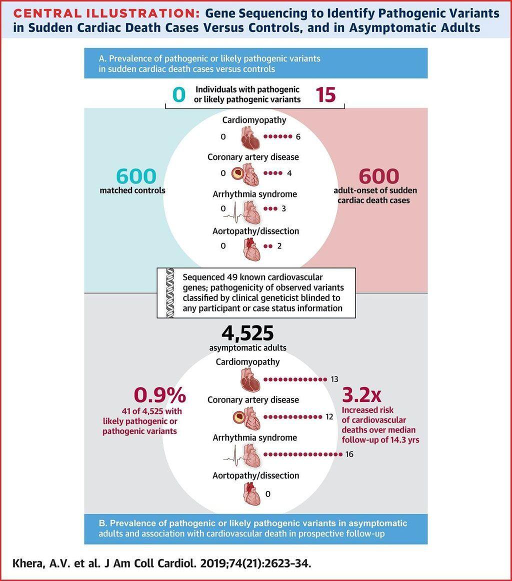 Imagen: La secuenciación genética identifica variantes patogénicas en la muerte cardíaca súbita versus los controles y los adultos asintomáticos (Fotografía cortesía del Hospital General de Massachusetts)