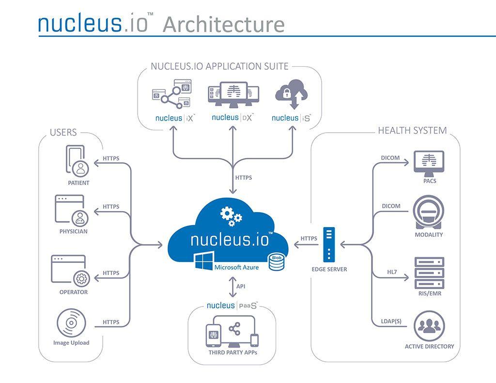 Imagen: Cómo funciona el manejo de imágenes médicas de Nucleus.io (Fotografía cortesía de NucleusHealth)