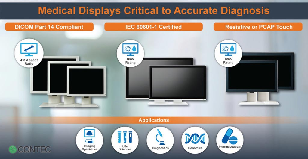 Image: The new medical monitors were designed to meet international standards (Photo courtesy of Contec Americas).