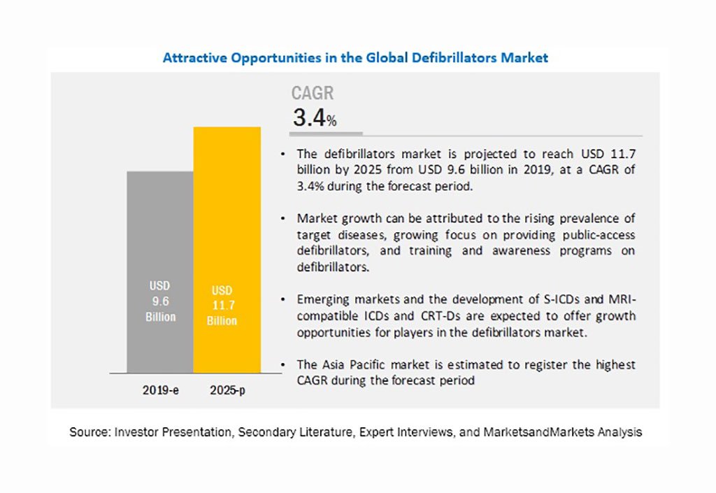 Image: Attractive opportunities in the global defibrillators market (Photo courtesy of MarketsandMarkets)