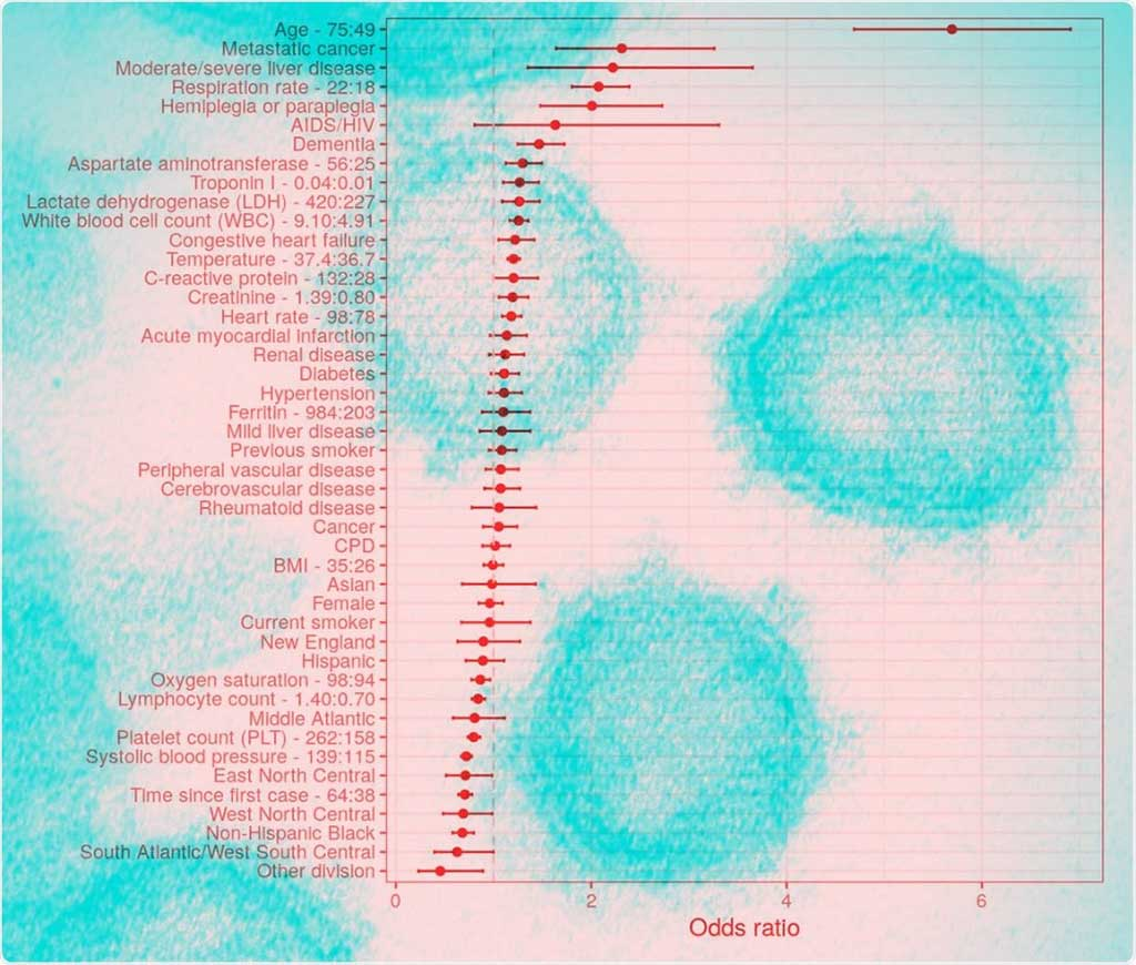 Image: Complete list of odds ratios of mortality (Photo courtesy of Genentech)