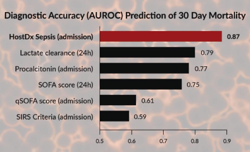 Image: The diagnostic accuracy of the HostDx Sepsis assay compared to other methods (Photo courtesy of Inflammatix).
