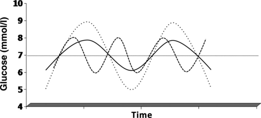 Image: A visualization of glucose variability. Solid line: a given excursion. Dashed line: higher glucose variability due to a higher frequency of oscillation. Dotted line: higher glucose variability due to larger amplitude. Note that the mean and area under the curve are identical in the three situations (Photo courtesy of J. Hans DeVries MD, PhD).