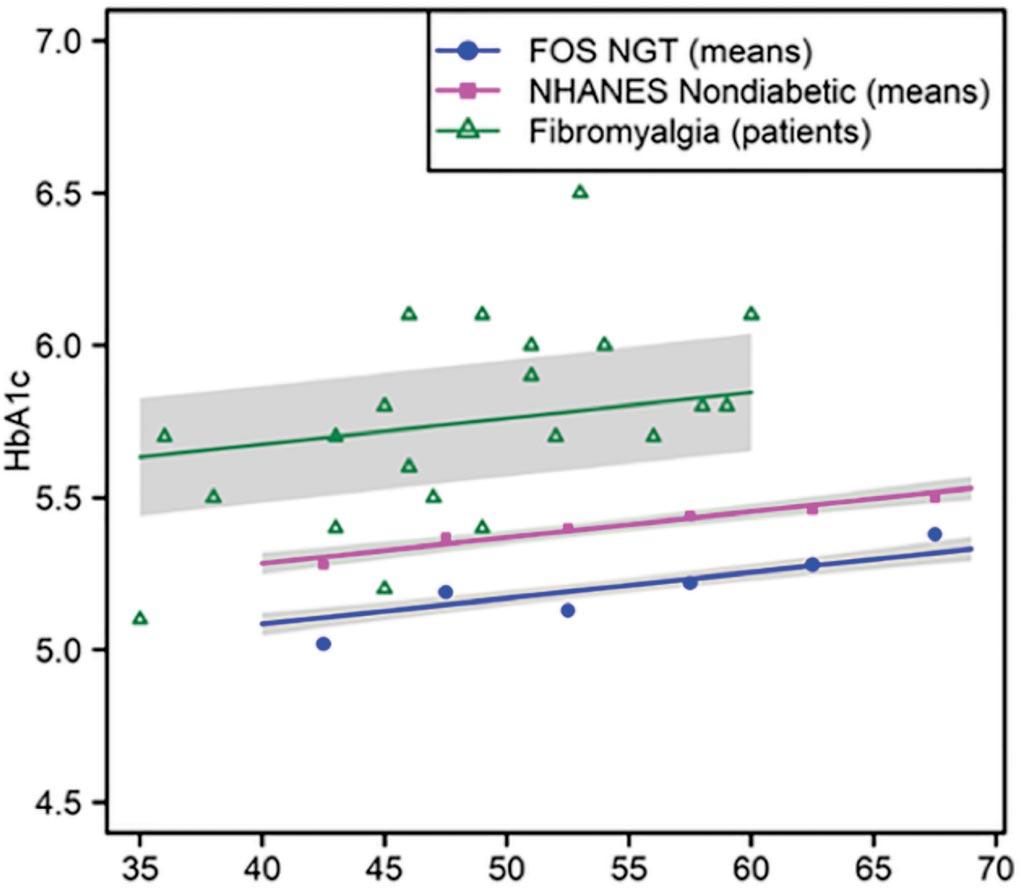 HbA1c у пациентов с фибромиалгией в сравнении с контрольной группой (фото предоставлено Медицинским отделением Университета Техаса).