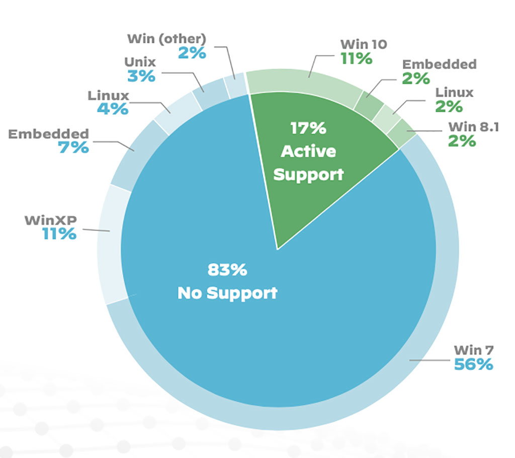 Image: Breakdown of operating system support for medical imaging devices (Photo courtesy of PAN)