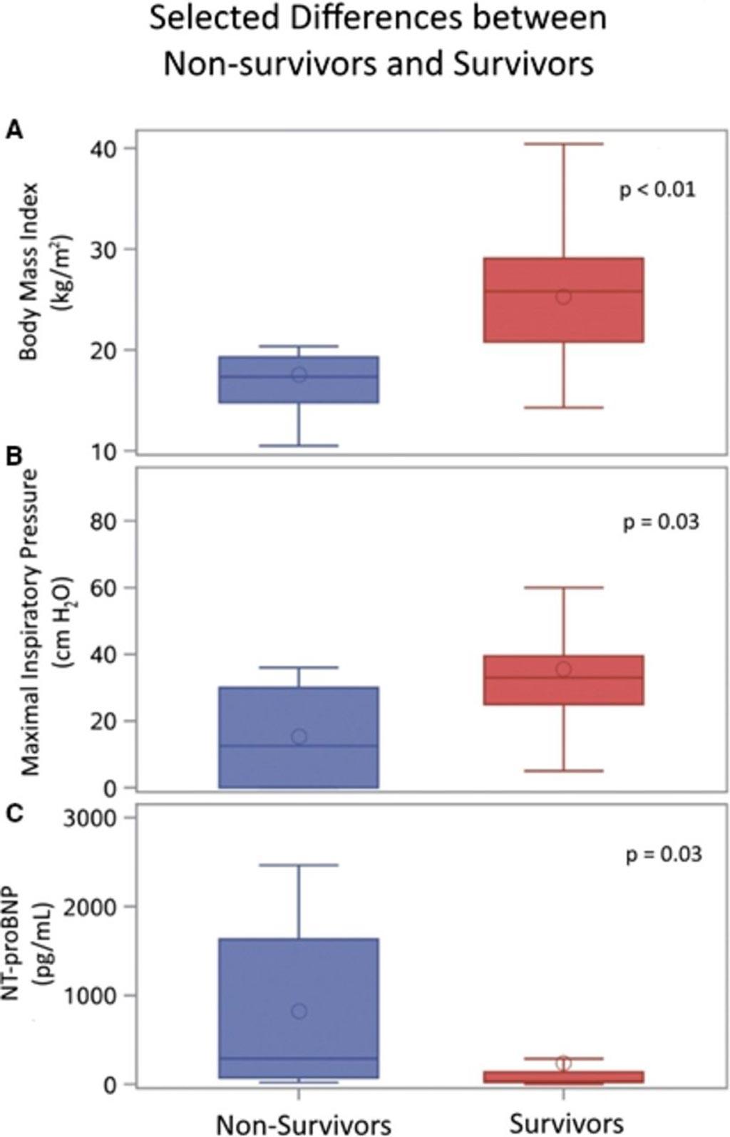 Сравнение диаграммы размаха между невыжившими (n = 8) и оставшимися в живых (n = 35): (A) индекс массы тела, (B) максимальное давление при вдохе и (C) N-терминальный фрагмент мозгового натрийуретического пептида (NT-proBNP) (фото любезно предоставлено Cheeran D. et al., 2017, Journal of American Heart Association).