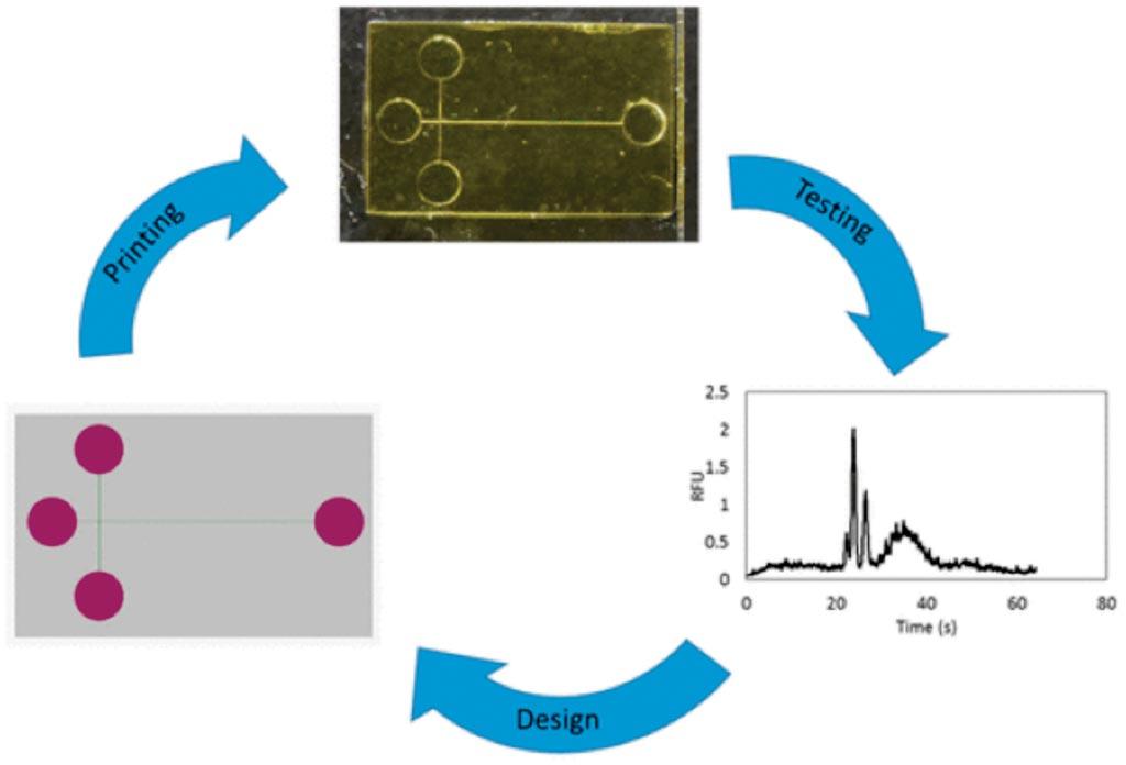 Схема 3D-печатного устройства для электрофореза на микрочипе, которое достаточно чувствительно для обнаружения трех сывороточных биомаркеров, связанных с преждевременными родами (фото предоставлено Университетом Бригама Янга).