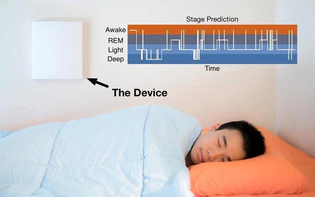 Алгоритм ИИ контролирует стадии сна без датчиков, прикрепленных к телу (фото любезно предоставлено Кристиной Данилофф (Christine Daniloff) / Массачусетский технологический институт).
