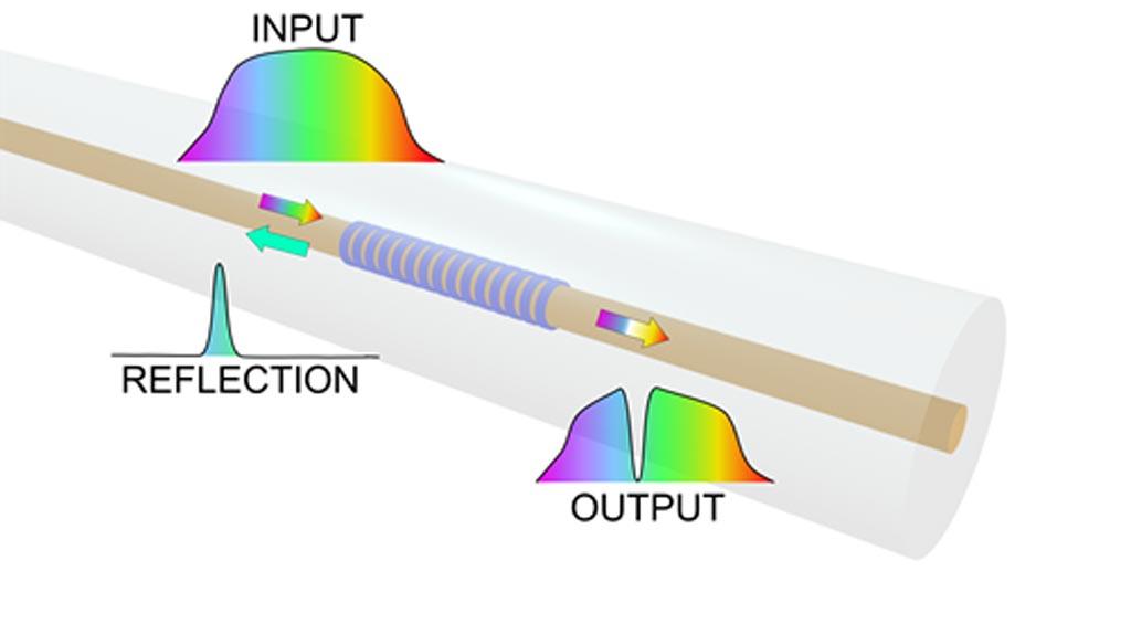 Волоконные брэгговские решётки превращают оптическое волокно в чувствительный элемент, отражая определенную длину волны (фото любезно предоставлено Марией Константаки (Maria Konstantaki)).