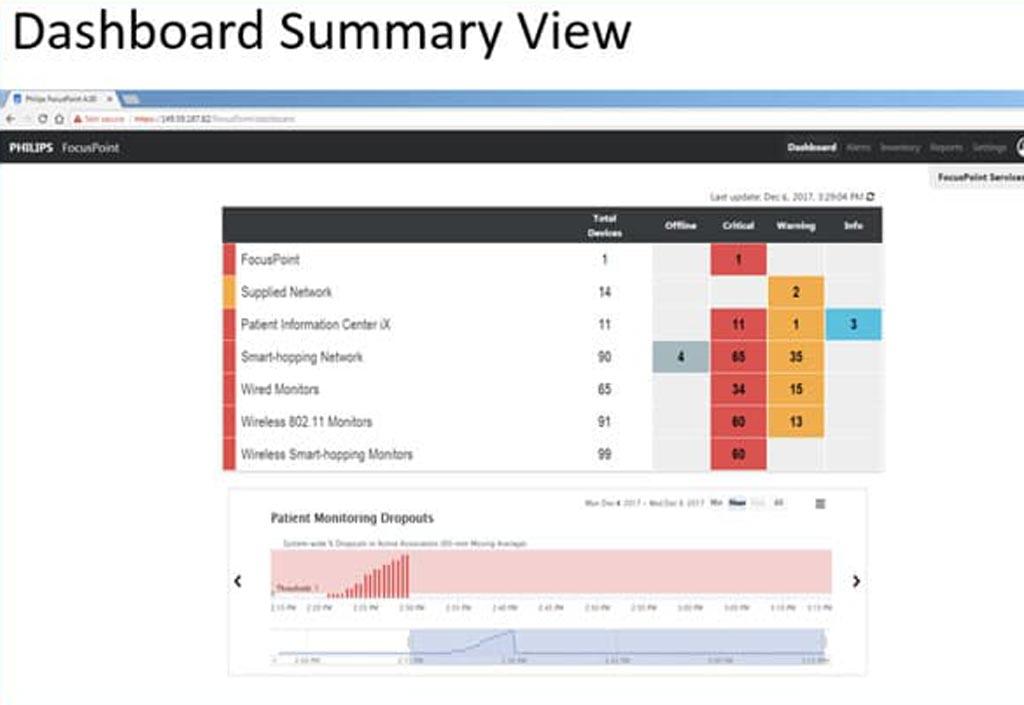 Панель управления системы FocusPoint компании Philips (фото любезно предоставлено Philips Healthcare).
