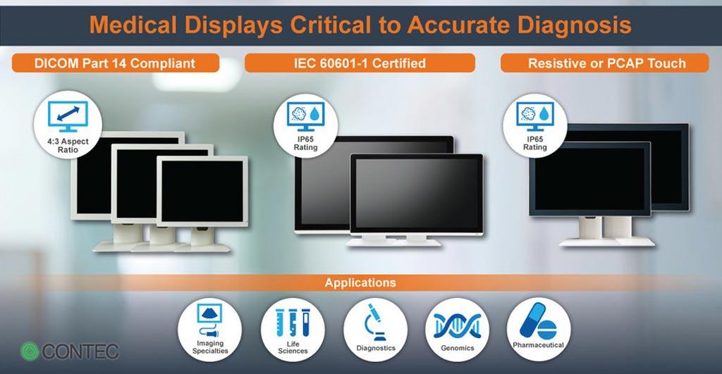 Новые медицинские мониторы разработаны в соответствии с международными стандартами (фото любезно предоставлено компанией Contec Americas).
