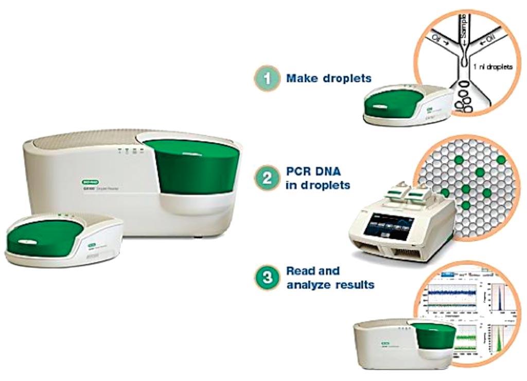 Система капельной цифровой полимеразной цепной реакции (фото любезно предоставлено Bio-Rad).