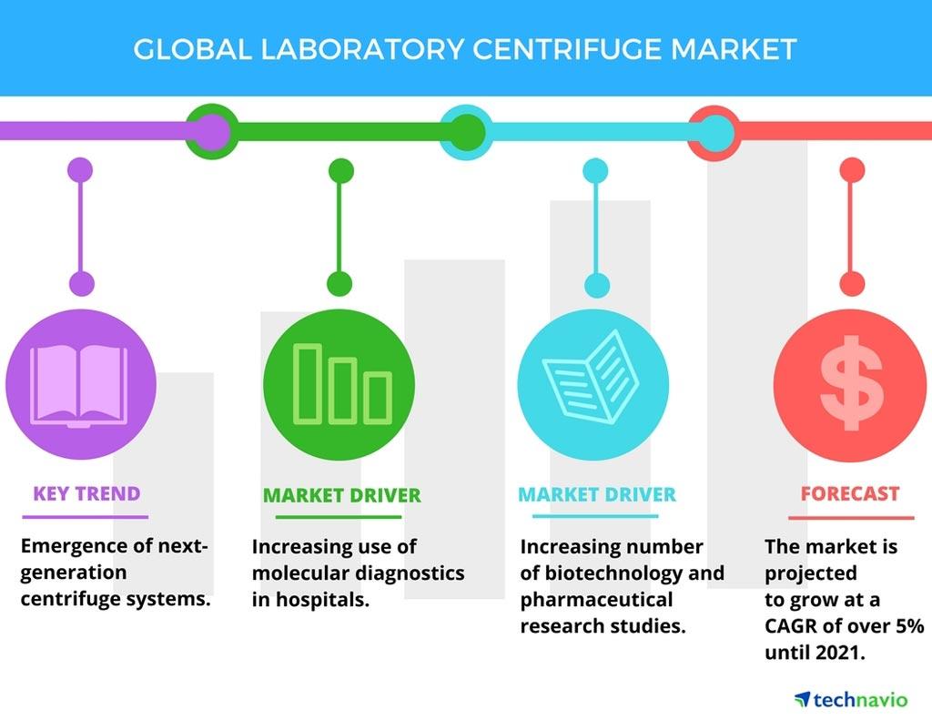 Ожидается, что глобальный рынок лабораторных центрифуг будет устойчиво расти в течение прогнозируемого периода 2017-2022 гг., что обусловлено тремя основными факторами (фото любезно предоставлено Technavio Research).