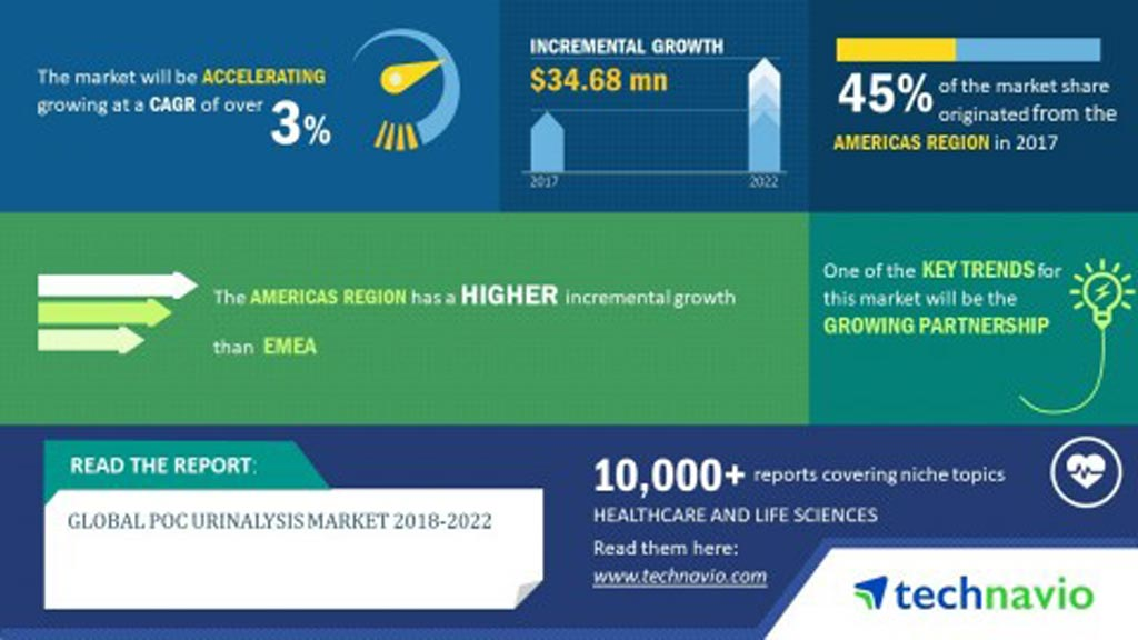 Прогнозируется, что мировой рынок портативных анализов мочи вырастет более чем на 3% в период между 2018 и 2022 годами (фото любезно предоставлено Technavio Research).